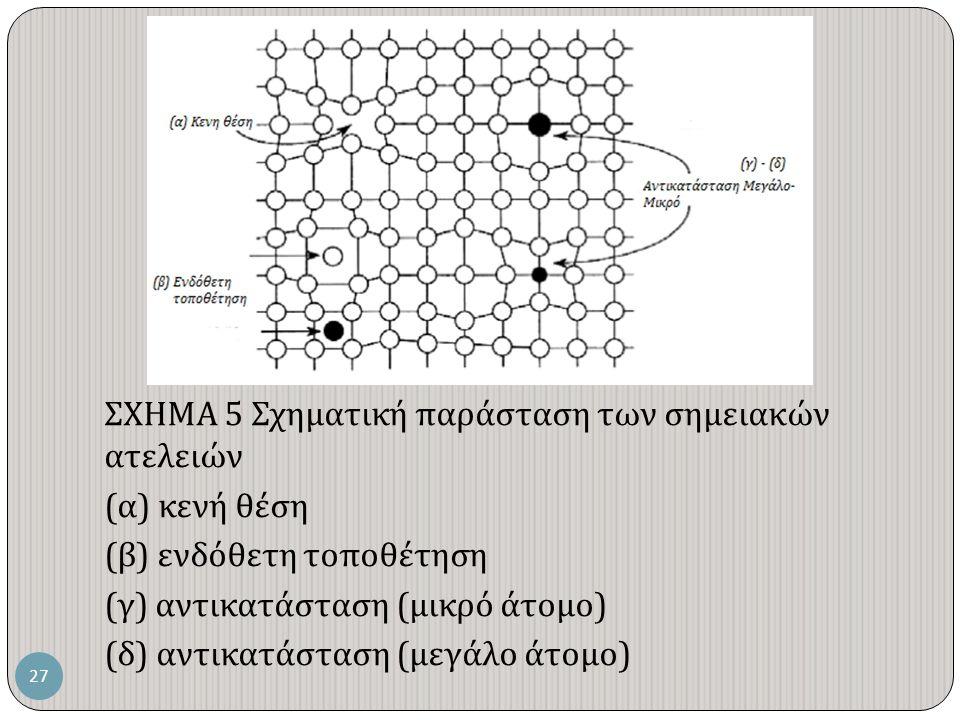 ΣΧΗΜΑ 5 Σχηματική παράσταση των σημειακών ατελειών ( α ) κενή θέση ( β ) ενδόθετη τοποθέτηση ( γ ) αντικατάσταση ( μικρό άτομο ) ( δ ) αντικατάσταση ( μεγάλο άτομο ) 27