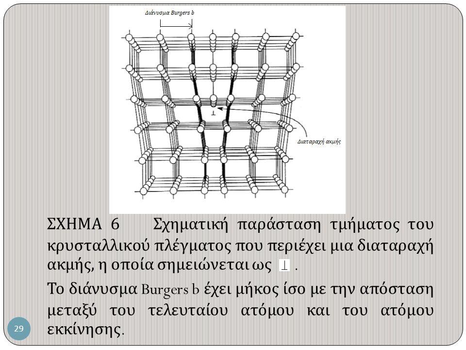 ΣΧΗΜΑ 6 Σχηματική παράσταση τμήματος του κρυσταλλικού πλέγματος που περιέχει μια διαταραχή ακμής, η οποία σημειώνεται ως.