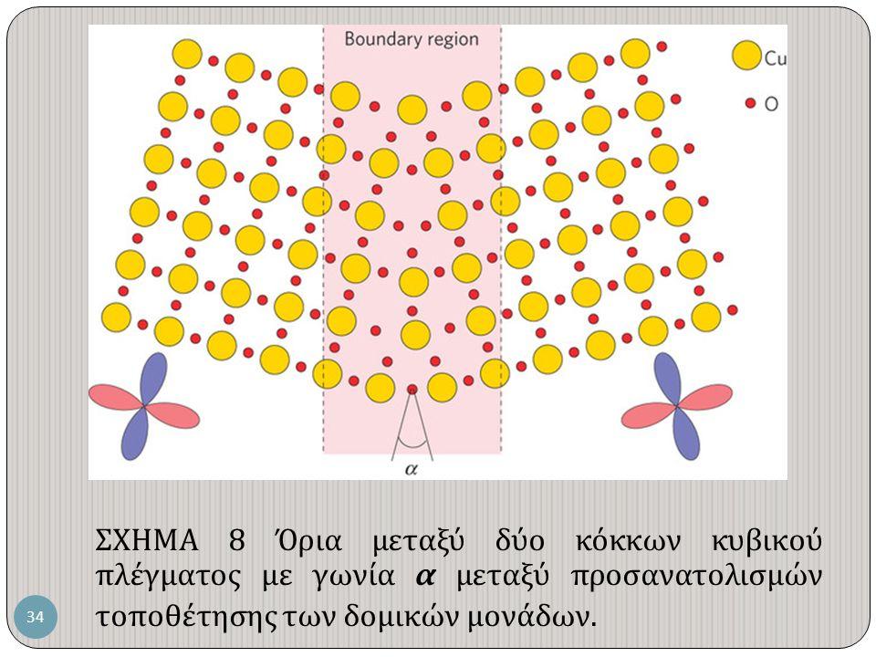 ΣΧΗΜΑ 8 Όρια μεταξύ δύο κόκκων κυβικού πλέγματος με γωνία α μεταξύ προσανατολισμών τοποθέτησης των δομικών μονάδων.
