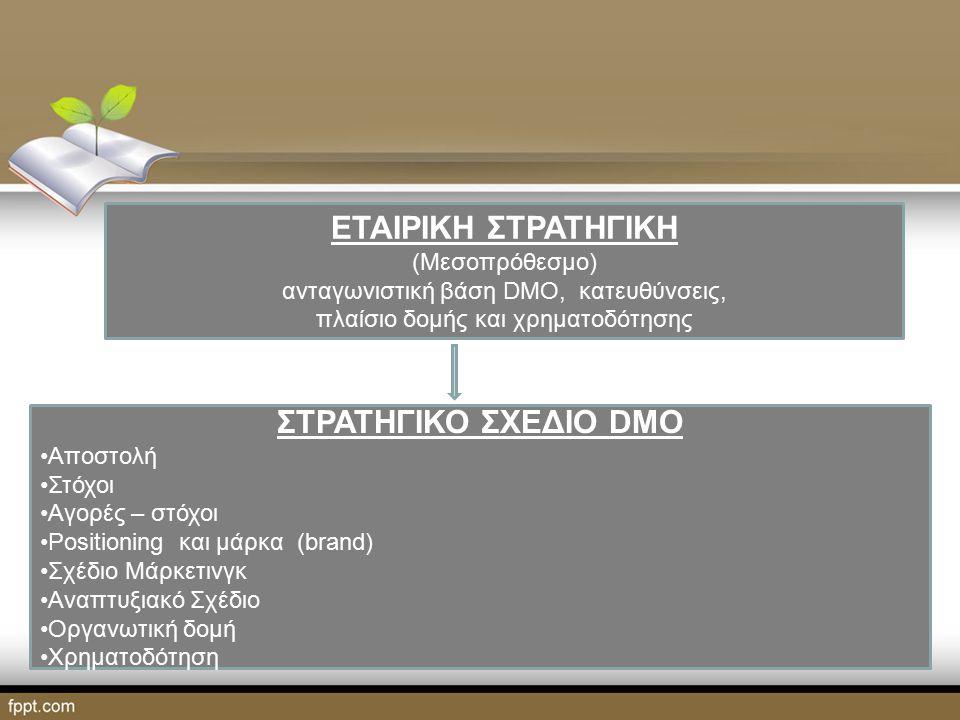 ΕΤΑΙΡΙΚΗ ΣΤΡΑΤΗΓΙΚΗ (Μεσοπρόθεσμο) ανταγωνιστική βάση DMO, κατευθύνσεις, πλαίσιο δομής και χρηματοδότησης ΣΤΡΑΤΗΓΙΚΟ ΣΧΕΔΙΟ DMO Αποστολή Στόχοι Αγορές – στόχοι Positioning και μάρκα (brand) Σχέδιο Μάρκετινγκ Αναπτυξιακό Σχέδιο Οργανωτική δομή Χρηματοδότηση