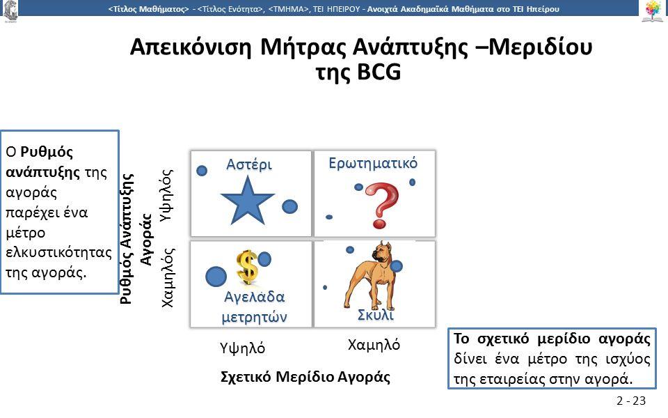 2323 -,, ΤΕΙ ΗΠΕΙΡΟΥ - Ανοιχτά Ακαδημαϊκά Μαθήματα στο ΤΕΙ Ηπείρου 2 - 23 Απεικόνιση Μήτρας Ανάπτυξης –Μεριδίου της BCG Το σχετικό μερίδιο αγοράς δίνει ένα μέτρο της ισχύος της εταιρείας στην αγορά.