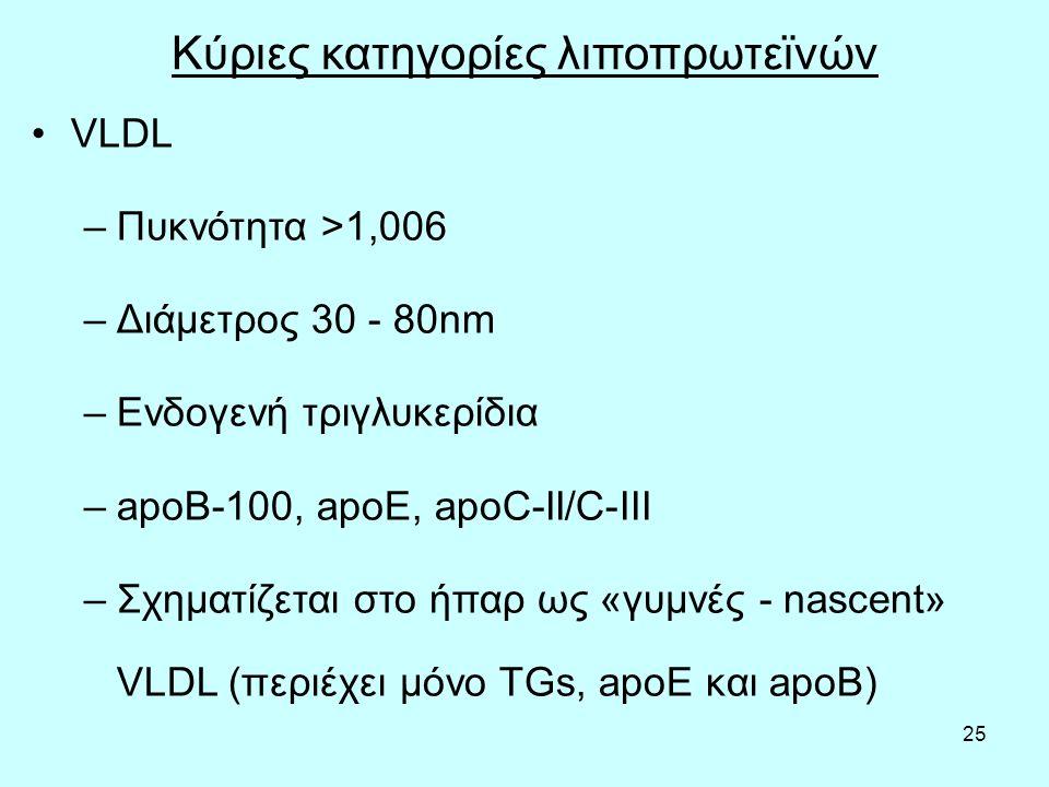 25 Κύριες κατηγορίες λιποπρωτεϊνών VLDL –Πυκνότητα >1,006 –Διάμετρος 30 - 80nm –Ενδογενή τριγλυκερίδια –apoB-100, apoE, apoC-II/C-III –Σχηματίζεται στο ήπαρ ως «γυμνές - nascent» VLDL (περιέχει μόνο TGs, apoE και apoB)