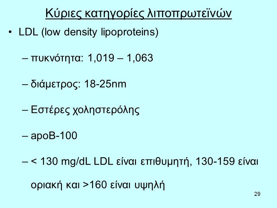 29 Κύριες κατηγορίες λιποπρωτεϊνών LDL (low density lipoproteins) –πυκνότητα: 1,019 – 1,063 –διάμετρος: 18-25nm –Εστέρες χοληστερόλης –apoB-100 – 160 είναι υψηλή
