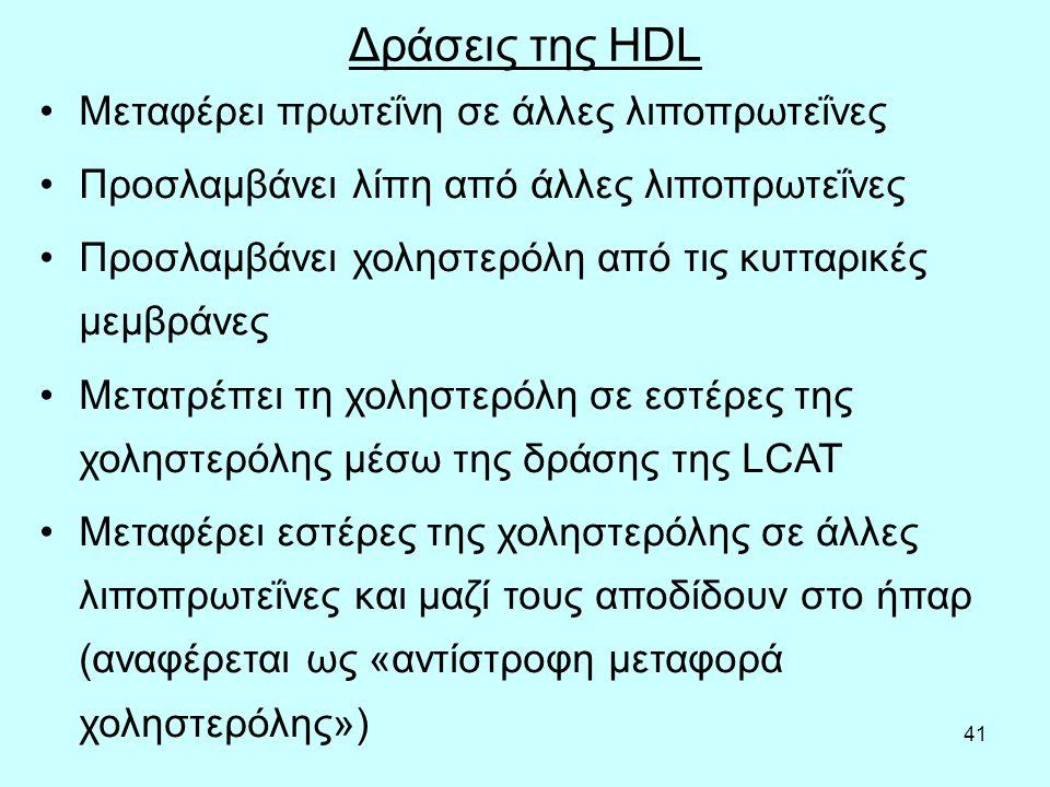 41 Δράσεις της HDL Μεταφέρει πρωτεΐνη σε άλλες λιποπρωτεΐνες Προσλαμβάνει λίπη από άλλες λιποπρωτεΐνες Προσλαμβάνει χοληστερόλη από τις κυτταρικές μεμβράνες Μετατρέπει τη χοληστερόλη σε εστέρες της χοληστερόλης μέσω της δράσης της LCAT Μεταφέρει εστέρες της χοληστερόλης σε άλλες λιποπρωτεΐνες και μαζί τους αποδίδουν στο ήπαρ (αναφέρεται ως «αντίστροφη μεταφορά χοληστερόλης»)