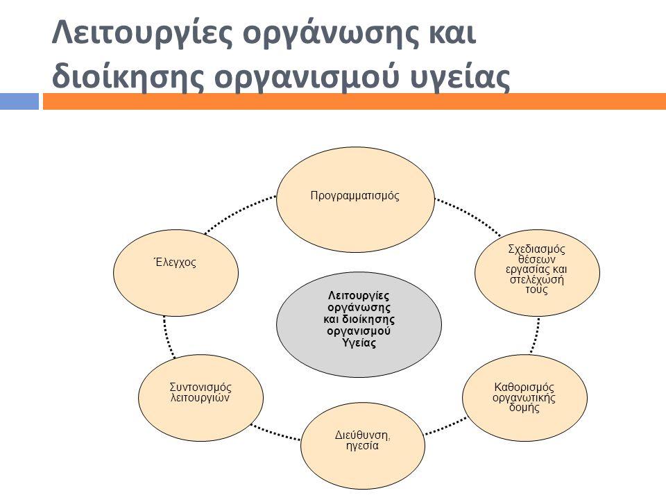 Λειτουργίες οργάνωσης και διοίκησης οργανισμού υγείας Συντονισμός λειτουργιών Λειτουργίες οργάνωσης και διοίκησης οργανισμού Υγείας Έλεγχος Προγραμματ