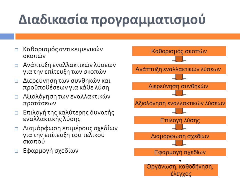 Διαδικασία προγραμματισμού  Καθορισμός αντικειμενικών σκοπών  Ανάπτυξη εναλλακτικών λύσεων για την επίτευξη των σκοπών  Διερεύνηση των συνθηκών και
