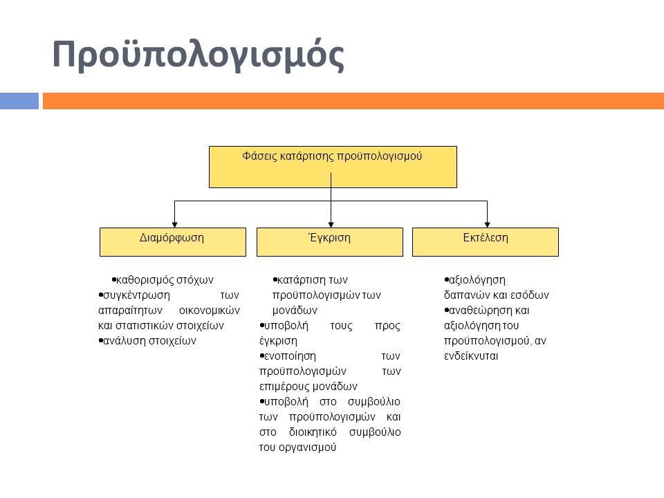 Προϋπολογισμός Φάσεις κατάρτισης προϋπολογισμού ΕκτέλεσηΈγκρισηΔιαμόρφωση  καθορισμός στόχων  συγκέντρωση των απαραίτητων οικονομικών και στατιστικώ