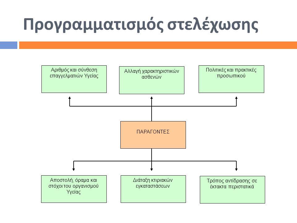Προγραμματισμός στελέχωσης Αριθμός και σύνθεση επαγγελματιών Υγείας Πολιτικές και πρακτικές προσωπικού Αποστολή, όραμα και στόχοι του οργανισμού Υγεία