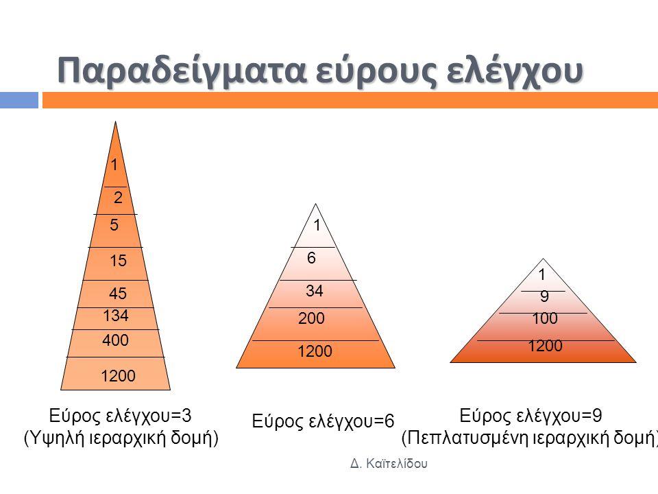 Παραδείγματα εύρους ελέγχου Δ. Καϊτελίδου 1200 400 134 45 15 5 2 1 1 6 34 200 1200 1 9 100 1200 Εύρος ελέγχου=3 (Υψηλή ιεραρχική δομή) Εύρος ελέγχου=6