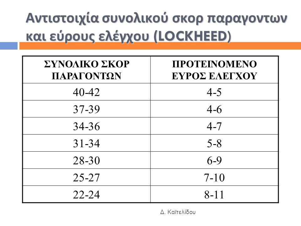 Αντιστοιχία συνολικού σκορ παραγοντων και εύρους ελέγχου (LOCKHEED) ΣΥΝΟΛΙΚΟ ΣΚΟΡ ΠΑΡΑΓΟΝΤΩΝ ΠΡΟΤΕΙΝΟΜΕΝΟ ΕΥΡΟΣ ΕΛΕΓΧΟΥ 40-424-5 37-394-6 34-364-7 31-