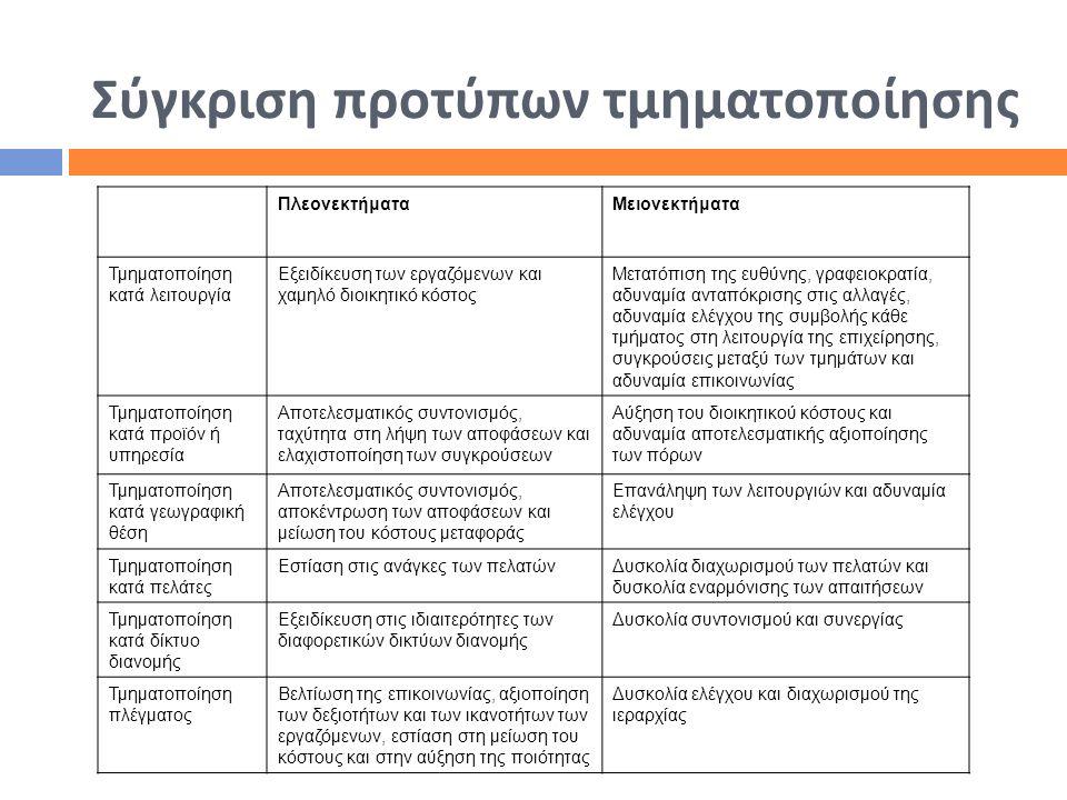 Σύγκριση προτύπων τμηματοποίησης ΠλεονεκτήματαΜειονεκτήματα Τμηματοποίηση κατά λειτουργία Εξειδίκευση των εργαζόμενων και χαμηλό διοικητικό κόστος Μετ