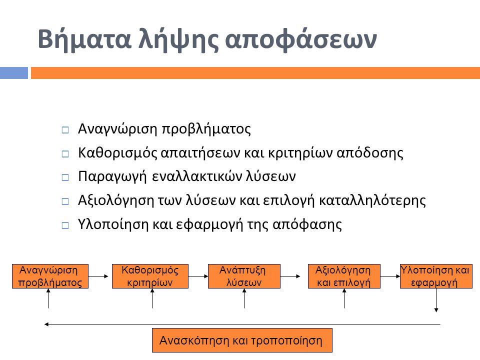 Βήματα λήψης αποφάσεων  Αναγνώριση προβλήματος  Καθορισμός απαιτήσεων και κριτηρίων απόδοσης  Παραγωγή εναλλακτικών λύσεων  Αξιολόγηση των λύσεων