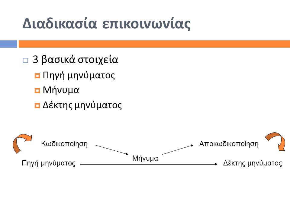 Διαδικασία επικοινωνίας  3 βασικά στοιχεία  Πηγή μηνύματος  Μήνυμα  Δέκτης μηνύματος Κωδικοποίηση Πηγή μηνύματος Μήνυμα Δέκτης μηνύματος Αποκωδικο