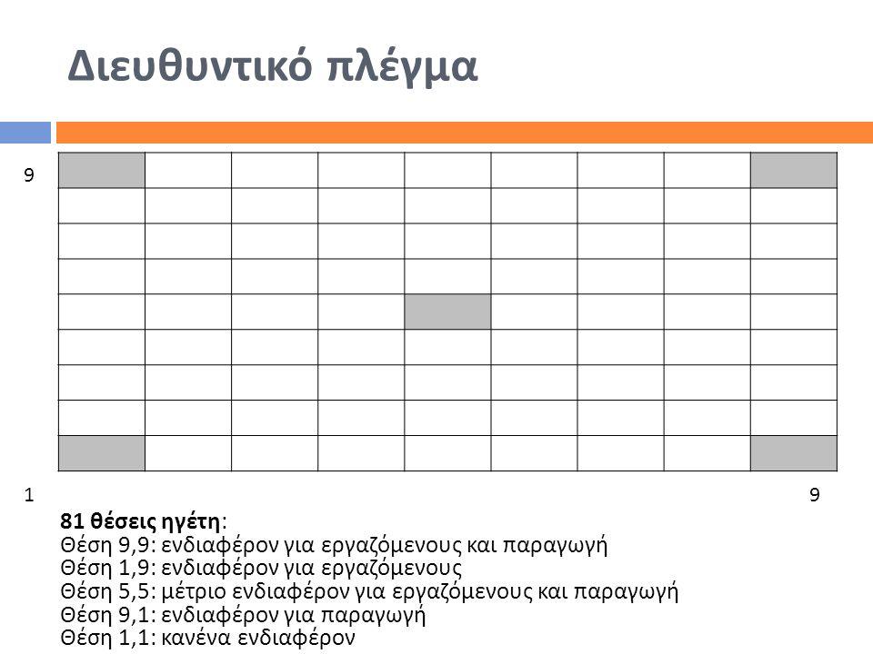 Διευθυντικό πλέγμα 81 θέσεις ηγέτη : Θέση 9,9: ενδιαφέρον για εργαζόμενους και παραγωγή Θέση 1,9: ενδιαφέρον για εργαζόμενους Θέση 5,5: μέτριο ενδιαφέ
