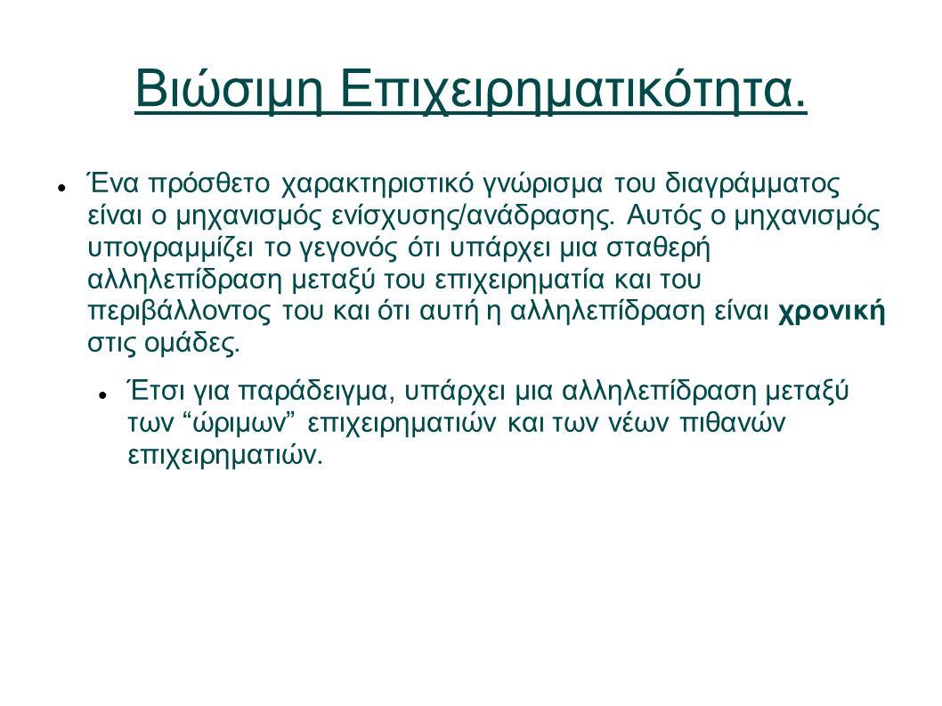 Βιώσιμη Επιχειρηματικότητα.