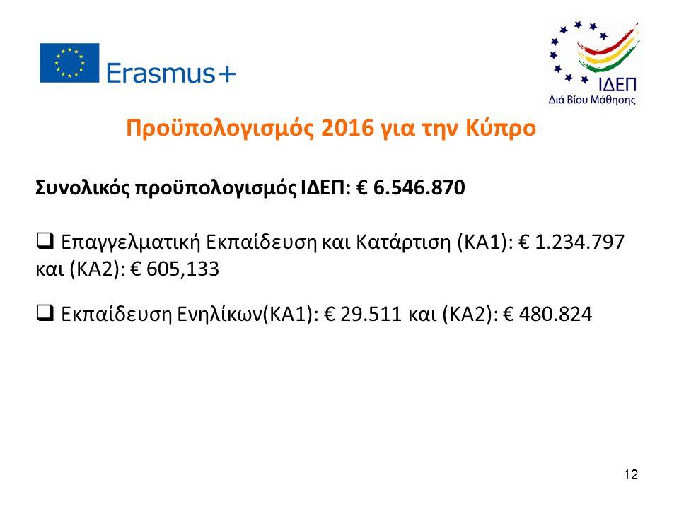 Συνολικός προϋπολογισμός ΙΔΕΠ: € 6.546.870  Επαγγελματική Εκπαίδευση και Κατάρτιση (ΚΑ1): € 1.234.797 και (ΚΑ2): € 605,133  Εκπαίδευση Ενηλίκων(ΚΑ1): € 29.511 και (ΚΑ2): € 480.824 Προϋπολογισμός 2016 για την Κύπρο 12