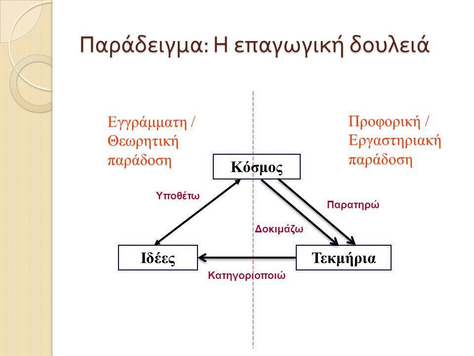 Παράδειγμα : Η επαγωγική δουλειά Κόσμος ΙδέεςΤεκμήρια Εγγράμματη / Θεωρητική παράδοση Προφορική / Εργαστηριακή παράδοση Παρατηρώ Κατηγοριοποιώ Υποθέτω Δοκιμάζω