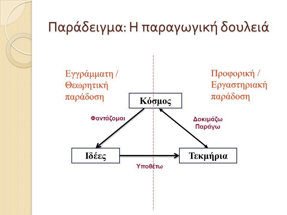 Παράδειγμα : Η παραγωγική δουλειά Κόσμος ΙδέεςΤεκμήρια Εγγράμματη / Θεωρητική παράδοση Προφορική / Εργαστηριακή παράδοση Δοκιμάζω Παράγω Υποθέτω Φαντά
