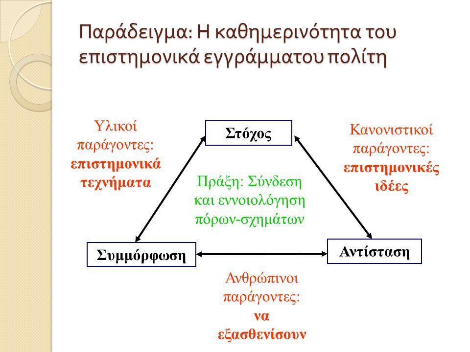 Παράδειγμα : Η καθημερινότητα του επιστημονικά εγγράμματου πολίτη Στόχος Συμμόρφωση Αντίσταση Πράξη: Σύνδεση και εννοιολόγηση πόρων-σχημάτων Υλικοί παράγοντες: επιστημονικά τεχνήματα Κανονιστικοί παράγοντες: επιστημονικές ιδέες Ανθρώπινοι παράγοντες: να εξασθενίσουν