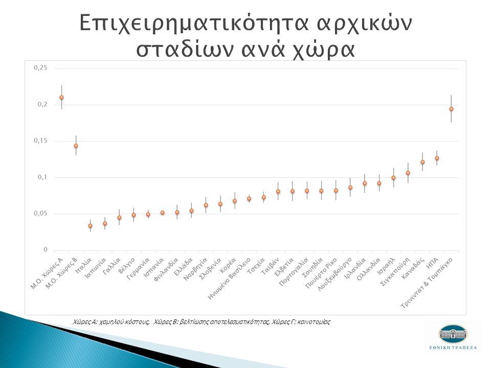 Χώρες Α: χαμηλού κόστους, Χώρες Β: βελτίωσης αποτελεσματικότητας, Χώρες Γ: καινοτομίας