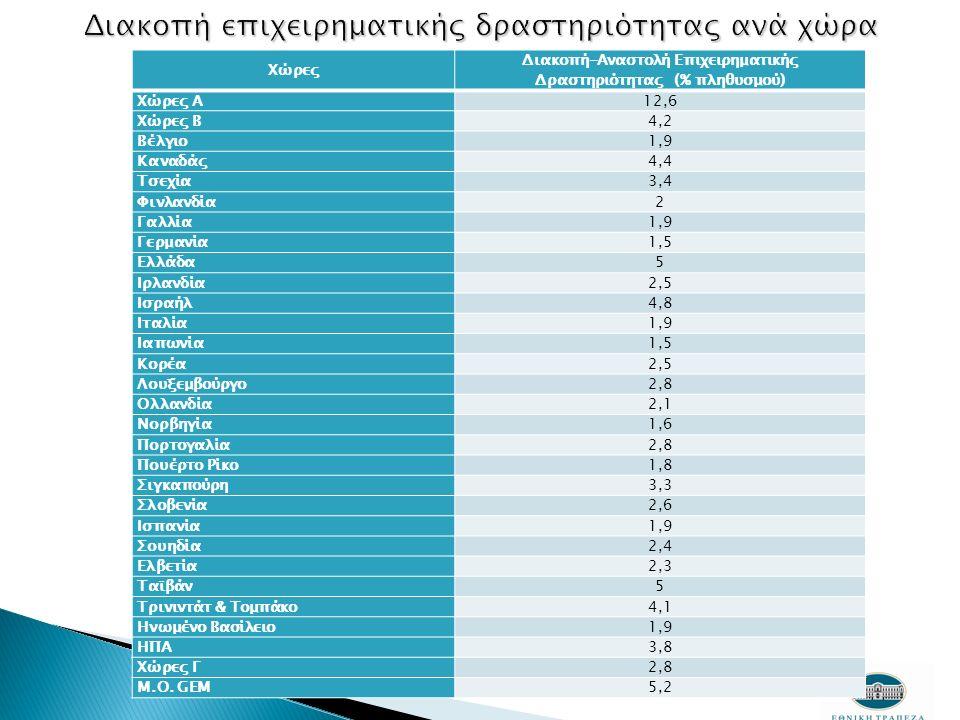 Χώρες Α: χαμηλού κόστους, Χώρες Β: βελτίωσης αποτελεσματικότητας, Χώρες Γ: καινοτομίας Χώρες Διακοπή-Αναστολή Επιχειρηματικής Δραστηριότητας (% πληθυσμού) Χώρες Α12,6 Χώρες Β4,2 Βέλγιο1,9 Καναδάς4,4 Τσεχία3,4 Φινλανδία2 Γαλλία1,9 Γερμανία1,5 Ελλάδα5 Ιρλανδία2,5 Ισραήλ4,8 Ιταλία1,9 Ιαπωνία1,5 Κορέα2,5 Λουξεμβούργο2,8 Ολλανδία2,1 Νορβηγία1,6 Πορτογαλία2,8 Πουέρτο Ρίκο1,8 Σιγκαπούρη3,3 Σλοβενία2,6 Ισπανία1,9 Σουηδία2,4 Ελβετία2,3 Ταϊβάν5 Τρινιντάτ & Τομπάκο4,1 Ηνωμένο Βασίλειο1,9 ΗΠΑ3,8 Χώρες Γ2,8 M.O.