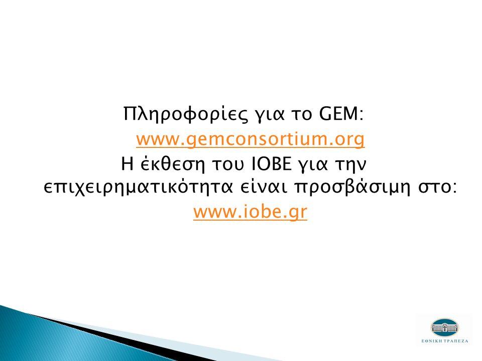 Πληροφορίες για το GEM: www.gemconsortium.org Η έκθεση του ΙΟΒΕ για την επιχειρηματικότητα είναι προσβάσιμη στο: www.iobe.gr