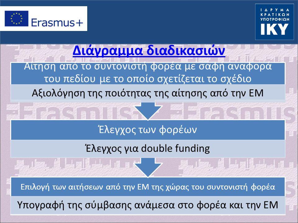 Διάγραμμα διαδικασιών Επιλογή των αιτήσεων από την ΕΜ της χώρας του συντονιστή φορέα Υπογραφή της σύμβασης ανάμεσα στο φορέα και την ΕΜ Έλεγχος των φορέων Έλεγχος για double funding Αίτηση από το συντονιστή φορέα με σαφή αναφορά του πεδίου με το οποίο σχετίζεται το σχέδιο Αξιολόγηση της ποιότητας της αίτησης από την ΕΜ