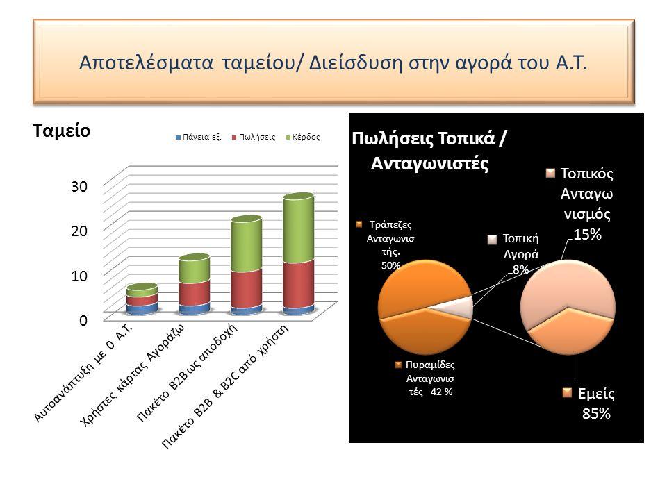 Αποτελέσματα ταμείου/ Διείσδυση στην αγορά του Α.Τ.