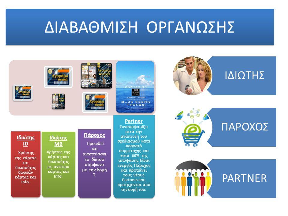 ΔΙΑΒΑΘΜΙΣΗ ΟΡΓΑΝΩΣΗΣ Ιδιώτης ID Χρήστης της κάρτας και δικαιούχος δωρεάν κάρτας και Info.