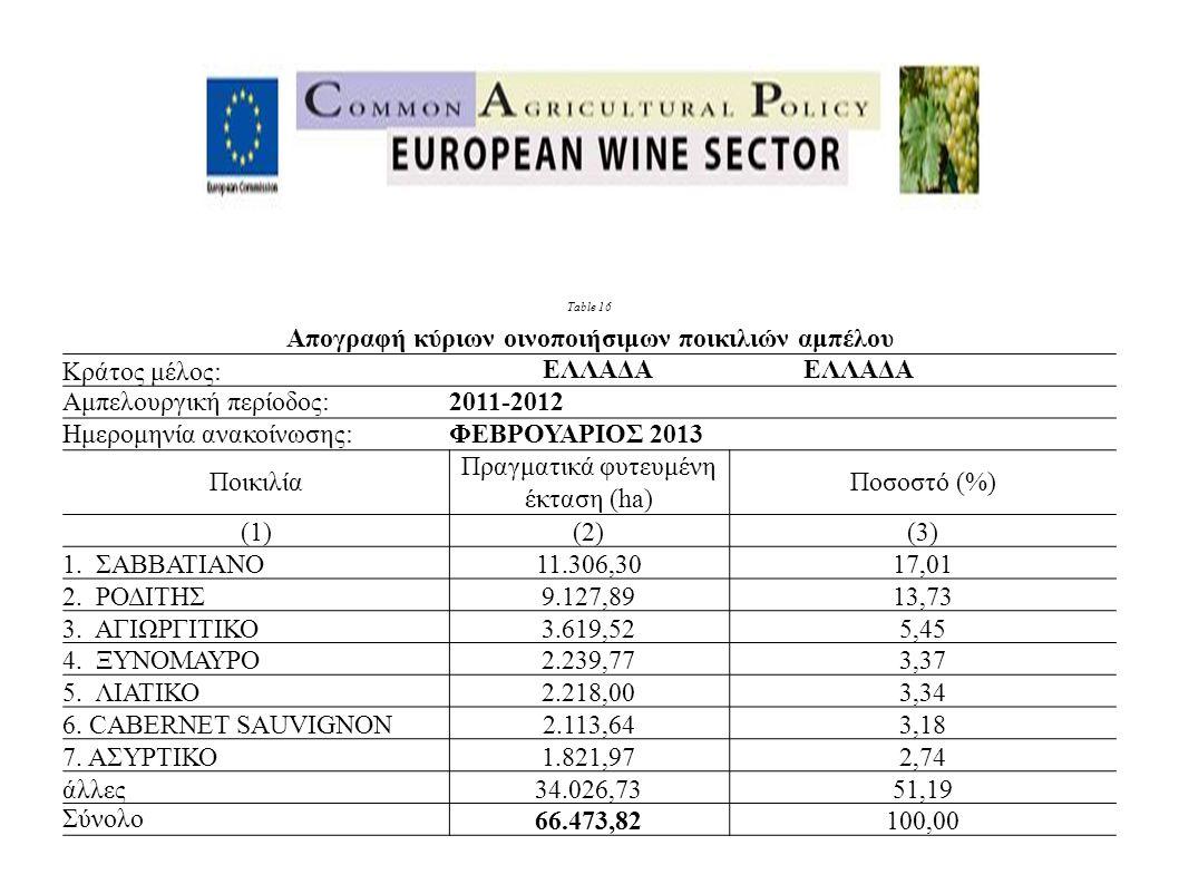 Table 16 Απογραφή κύριων οινοποιήσιμων ποικιλιών αμπέλου Κράτος μέλος: ΕΛΛΑΔΑ EΛΛΑΔΑ Αμπελουργική περίοδος:2011-2012 Ημερομηνία ανακοίνωσης:ΦΕΒΡΟΥΑΡΙΟΣ 2013 Ποικιλία Πραγματικά φυτευμένη έκταση (ha) Ποσοστό (%) (1)(2)(3) 1.
