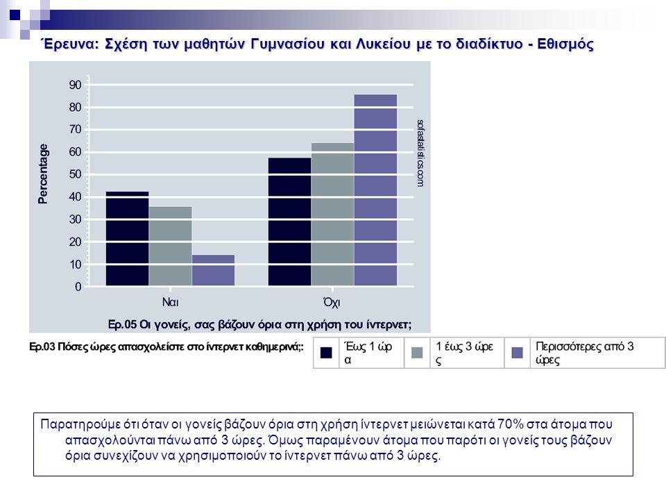 Έρευνα: Σχέση των μαθητών Γυμνασίου και Λυκείου με το διαδίκτυο - Εθισμός Παρατηρούμε ότι όταν οι γονείς βάζουν όρια στη χρήση ίντερνετ μειώνεται κατά 70% στα άτομα που απασχολούνται πάνω από 3 ώρες.