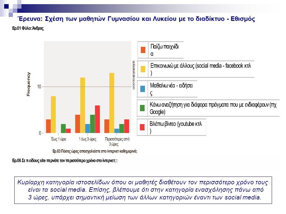 Έρευνα: Σχέση των μαθητών Γυμνασίου και Λυκείου με το διαδίκτυο - Εθισμός Κυρίαρχη κατηγορία ιστοσελίδων όπου οι μαθητές διαθέτουν τον περισσότερο χρόνο τους είναι τα social media.