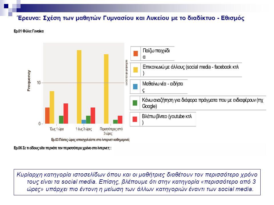 Έρευνα: Σχέση των μαθητών Γυμνασίου και Λυκείου με το διαδίκτυο - Εθισμός Κυρίαρχη κατηγορία ιστοσελίδων όπου και οι μαθήτριες διαθέτουν τον περισσότερο χρόνο τους είναι τα social media.