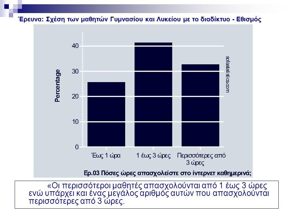 Έρευνα: Σχέση των μαθητών Γυμνασίου και Λυκείου με το διαδίκτυο - Εθισμός «Οι περισσότεροι μαθητές απασχολούνται από 1 έως 3 ώρες ενώ υπάρχει και ένας μεγάλος αριθμός αυτών που απασχολούνται περισσότερες από 3 ώρες.