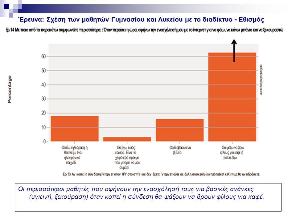 Έρευνα: Σχέση των μαθητών Γυμνασίου και Λυκείου με το διαδίκτυο - Εθισμός Οι περισσότεροι μαθητές που αφήνουν την ενασχόλησή τους για βασικές ανάγκες (υγιεινή, ξεκούραση) όταν κοπεί η σύνδεση θα ψάξουν να βρουν φίλους για καφέ.