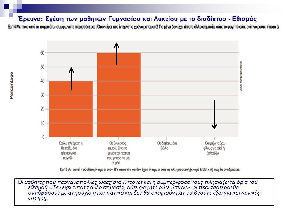 Έρευνα: Σχέση των μαθητών Γυμνασίου και Λυκείου με το διαδίκτυο - Εθισμός Οι μαθητές που περνάνε πολλές ώρες στο ίντερνετ και η συμπεριφορά τους πλησιάζει τα όρια του εθισμού «δεν έχει τίποτα άλλο σημασία, ούτε φαγητό ούτε ύπνος», οι περισσότεροι θα αντιδράσουν με ανησυχία ή και πανικό και δεν θα σκεφτούν καν να βγούνε έξω για κοινωνικές επαφές.