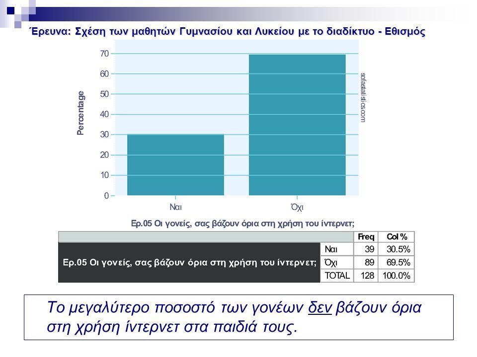 Έρευνα: Σχέση των μαθητών Γυμνασίου και Λυκείου με το διαδίκτυο - Εθισμός Το μεγαλύτερο ποσοστό των γονέων δεν βάζουν όρια στη χρήση ίντερνετ στα παιδιά τους.