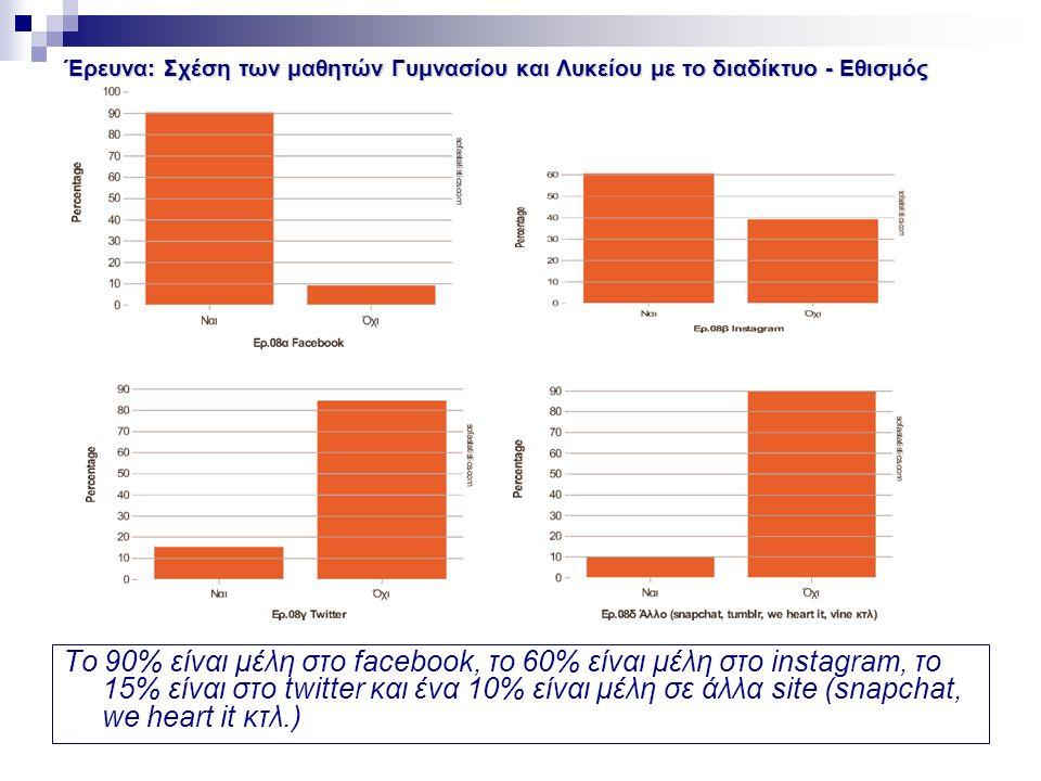 Έρευνα: Σχέση των μαθητών Γυμνασίου και Λυκείου με το διαδίκτυο - Εθισμός Το 90% είναι μέλη στο facebook, το 60% είναι μέλη στο instagram, το 15% είναι στο twitter και ένα 10% είναι μέλη σε άλλα site (snapchat, we heart it κτλ.)