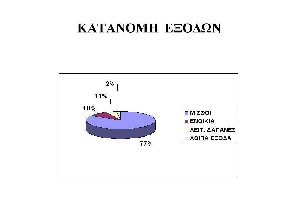 ΚΑΤΑΝΟΜΗ ΕΞΟΔΩΝ