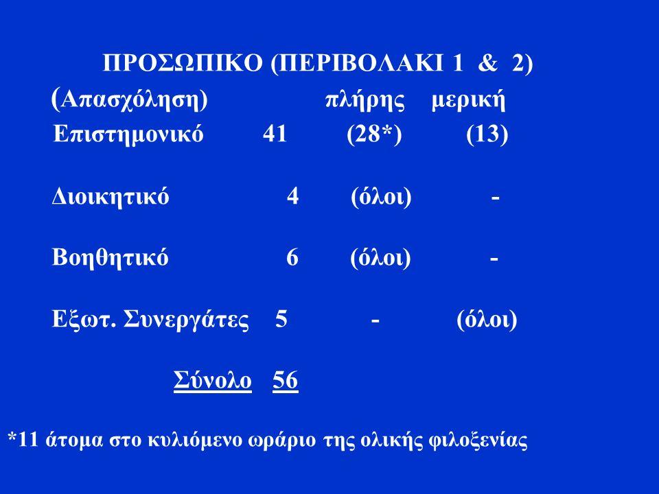 ΠΡΟΣΩΠΙΚΟ (ΠΕΡΙΒΟΛΑΚΙ 1 & 2) ( Απασχόληση) πλήρης μερική Επιστημονικό 41 (28*) (13) Διοικητικό 4 (όλοι) - Βοηθητικό 6 (όλοι) - Εξωτ.
