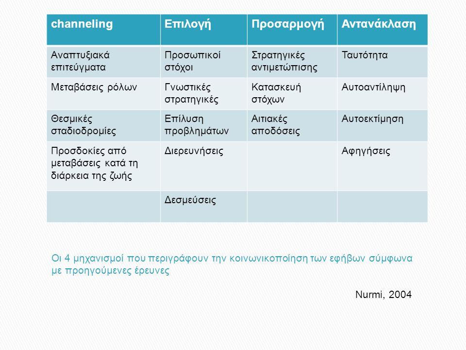 Nurmi, 2004 channelingΕπιλογήΠροσαρμογήΑντανάκλαση Αναπτυξιακά επιτεύγματα Προσωπικοί στόχοι Στρατηγικές αντιμετώπισης Ταυτότητα Μεταβάσεις ρόλωνΓνωστικές στρατηγικές Κατασκευή στόχων Αυτοαντίληψη Θεσμικές σταδιοδρομίες Επίλυση προβλημάτων Αιτιακές αποδόσεις Αυτοεκτίμηση Προσδοκίες από μεταβάσεις κατά τη διάρκεια της ζωής ΔιερευνήσειςΑφηγήσεις Δεσμεύσεις
