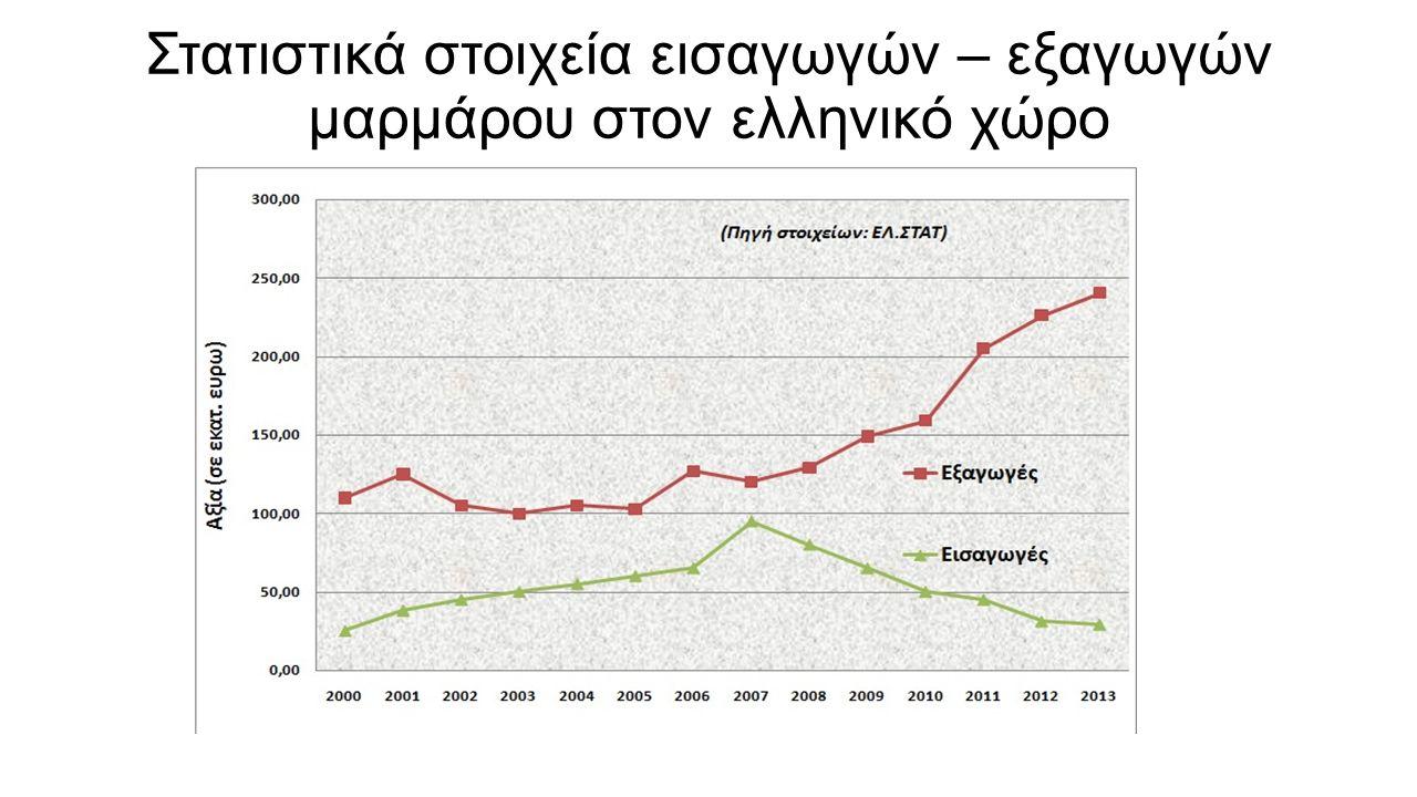 Στατιστικά στοιχεία εισαγωγών – εξαγωγών μαρμάρου στον ελληνικό χώρο