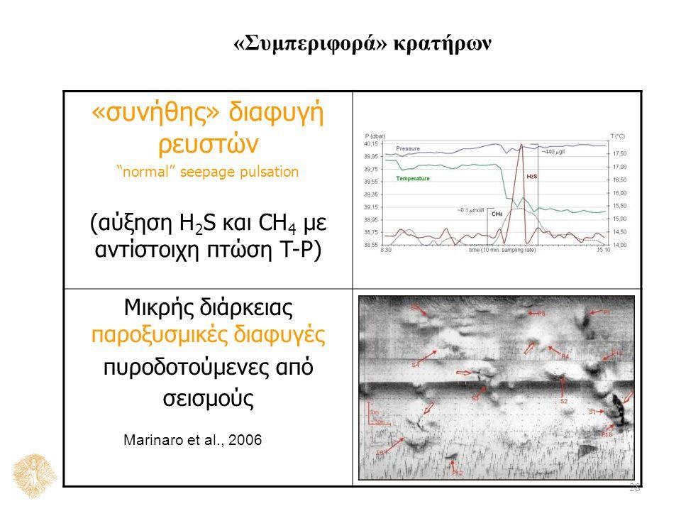 «συνήθης» διαφυγή ρευστών normal seepage pulsation (αύξηση H 2 S και CH 4 με αντίστοιχη πτώση T-P) Μικρής διάρκειας παροξυσμικές διαφυγές πυροδοτούμενες από σεισμούς «Συμπεριφορά» κρατήρων 28 Marinaro et al., 2006