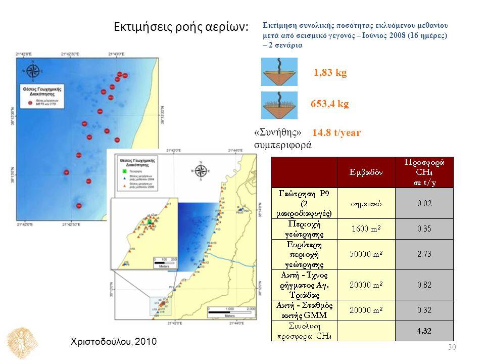 Εκτίμηση συνολικής ποσότητας εκλυόμενου μεθανίου μετά από σεισμικό γεγονός – Ιούνιος 2008 (16 ημέρες) – 2 σενάρια 1,83 kg 653,4 kg 14.8 t/year «Συνήθης» συμπεριφορά Εκτιμήσεις ροής αερίων: 30 Χριστοδούλου, 2010