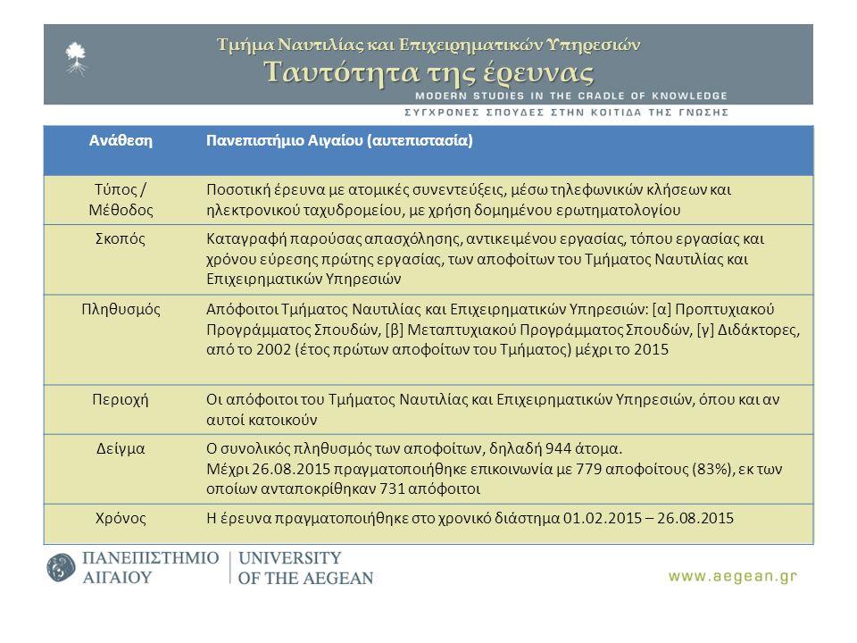 Τμήμα Ναυτιλίας και Επιχειρηματικών Υπηρεσιών Ταυτότητα της έρευνας ΑνάθεσηΠανεπιστήμιο Αιγαίου (αυτεπιστασία) Τύπος / Μέθοδος Ποσοτική έρευνα με ατομ