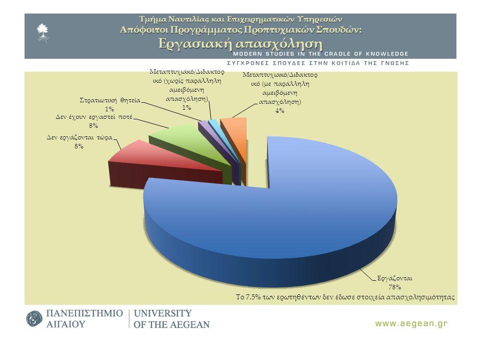 Τμήμα Ναυτιλίας και Επιχειρηματικών Υπηρεσιών Απόφοιτοι Προγράμματος Προπτυχιακών Σπουδών: Εργασιακή απασχόληση Το 7.5% των ερωτηθέντων δεν έδωσε στοι
