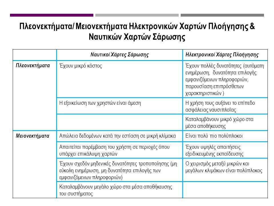 Πλεονεκτήματα/ Μειονεκτήματα Ηλεκτρονικών Χαρτών Πλοήγησης & Ναυτικών Χαρτών Σάρωσης Ναυτικοί Χάρτες ΣάρωσηςΗλεκτρονικοί Χάρτες Πλοήγησης Πλεονεκτήματ