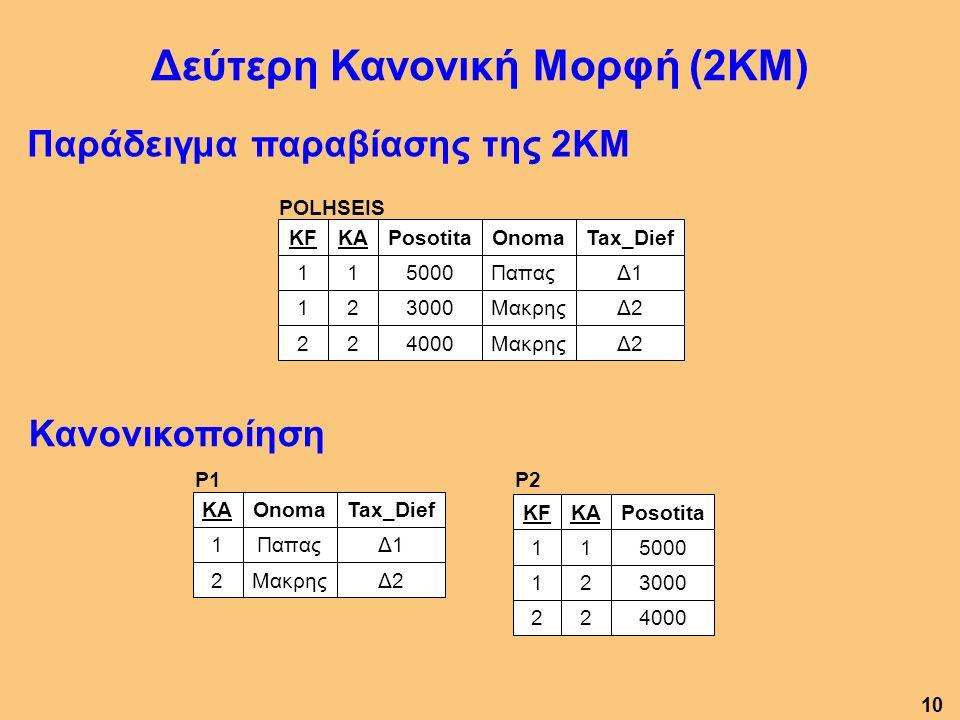 Παράδειγμα παραβίασης της 2ΚΜ Δεύτερη Κανονική Μορφή (2ΚΜ) POLHSEIS 2 1 1 KF Δ2Μακρης40002 Δ2Μακρης30002 Δ1Παπας50001 Tax_DiefOnomaPosotitaKA P2 400022 300021 500011 PosotitaKAKF P1 Δ2Μακρης2 Δ1Παπας1 Tax_DiefOnomaKA Κανονικοποίηση 10
