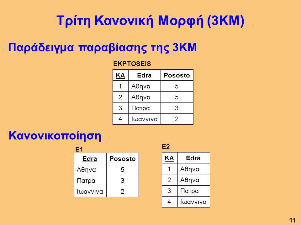 Κανονικοποίηση Παράδειγμα παραβίασης της 3ΚΜ Τρίτη Κανονική Μορφή (3ΚΜ) E2 Ιωαννινα4 Πατρα3 Αθηνα2 1 EdraKA E1 2Ιωαννινα 3Πατρα 5Αθηνα PosostoEdra EKPTOSEIS 2Ιωαννινα4 3Πατρα3 5Αθηνα2 5 1 PosostoEdraKA 11
