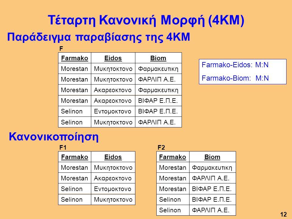 Παράδειγμα παραβίασης της 4ΚΜ Κανονικοποίηση Τέταρτη Κανονική Μορφή (4ΚΜ) F ΦΑΡΛΙΠ Α.Ε.ΜυκητοκτονοSelinon ΒΙΦΑΡ Ε.Π.Ε.ΕντομοκτονοSelinon ΒΙΦΑΡ Ε.Π.Ε.ΑκαρεοκτονοMorestan ΦαρμακευτικηΑκαρεοκτονοMorestan ΦΑΡΛΙΠ Α.Ε.ΜυκητοκτονοMorestan ΦαρμακευτικηΜυκητοκτονοMorestan BiomEidosFarmako F1 ΜυκητοκτονοSelinon ΕντομοκτονοSelinon ΑκαρεοκτονοMorestan ΜυκητοκτονοMorestan EidosFarmako F2 ΦΑΡΛΙΠ Α.Ε.Selinon ΒΙΦΑΡ Ε.Π.Ε.Selinon ΒΙΦΑΡ Ε.Π.Ε.Morestan ΦΑΡΛΙΠ Α.Ε.Morestan ΦαρμακευτικηMorestan BiomFarmako Farmako-Eidos: M:N Farmako-Biom: M:N 12
